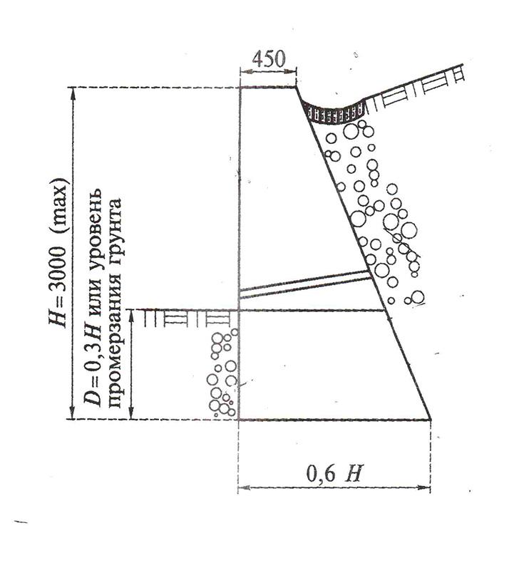 Проверка внешней устойчивости подпорных стен из армируемого грунта